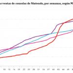 Nintendo 3DS supera los 5 millones de consolas vendidas en Japón